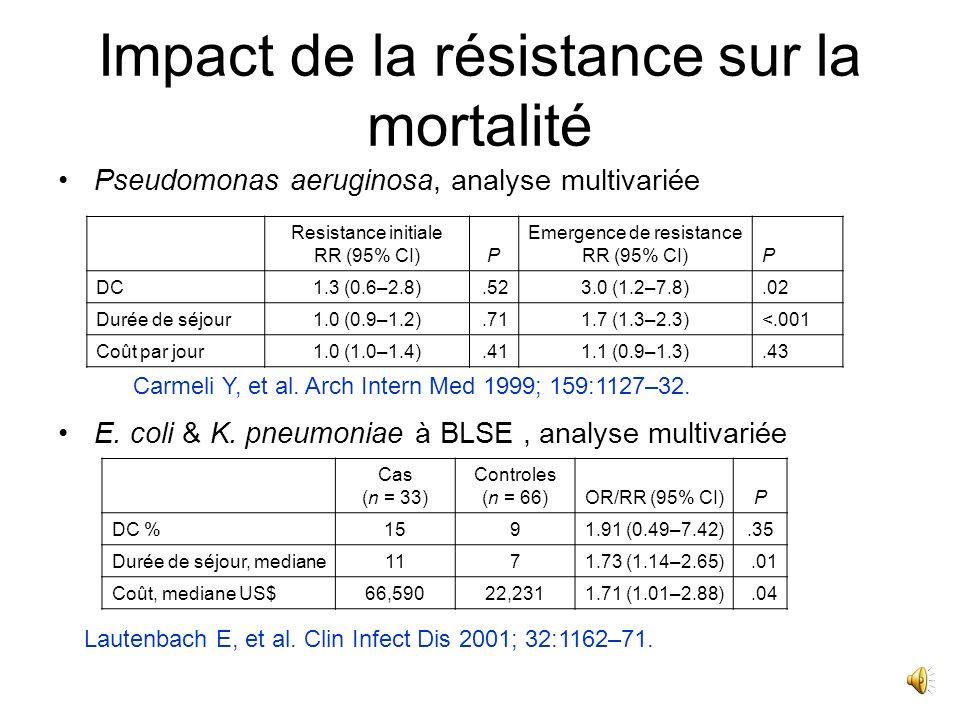 Conséquences de la résistance bactérienne aux antibiotiques Acte individuel prescription « criminel » Individuelles R isque accru de décès ? Collectiv