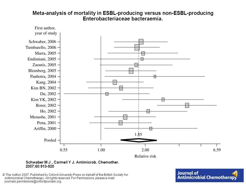 Impact de la résistance sur la mortalité Pseudomonas aeruginosa, analyse multivariée E.