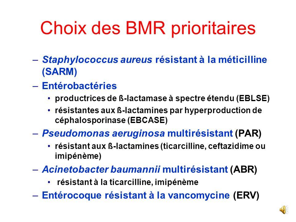 Choix des BMR prioritaires –Staphylococcus aureus résistant à la méticilline (SARM) –Entérobactéries productrices de ß-lactamase à spectre étendu (EBLSE) résistantes aux ß-lactamines par hyperproduction de céphalosporinase (EBCASE) –Pseudomonas aeruginosa multirésistant (PAR) résistant aux ß-lactamines (ticarcilline, ceftazidime ou imipénème) –Acinetobacter baumannii multirésistant (ABR) résistant à la ticarcilline, imipénème –Entérocoque résistant à la vancomycine (ERV)