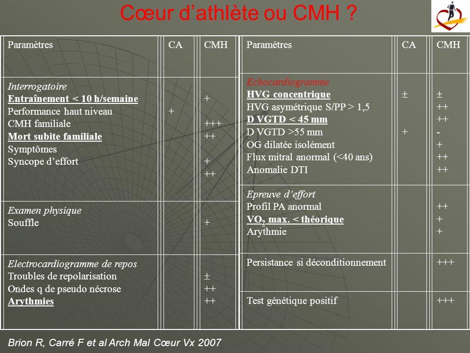 ParamètresCACMH Interrogatoire Entraînement < 10 h/semaine Performance haut niveau CMH familiale Mort subite familiale Symptômes Syncope deffort + + +