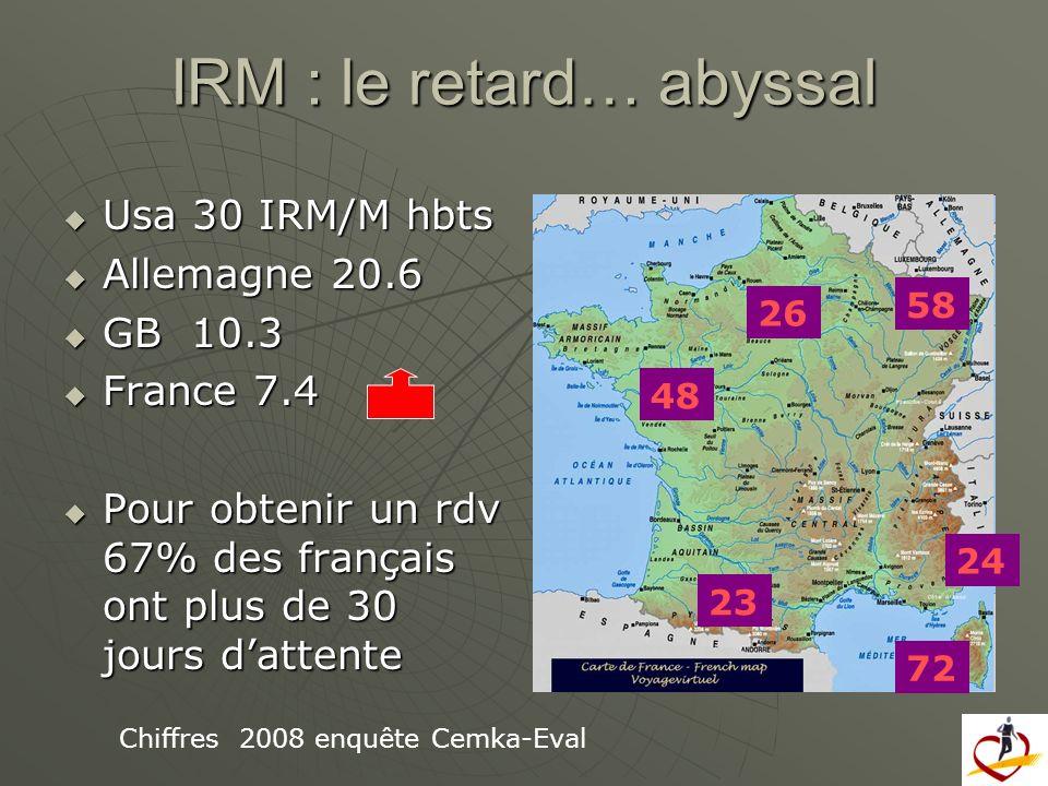 IRM : le retard… abyssal Usa 30 IRM/M hbts Usa 30 IRM/M hbts Allemagne 20.6 Allemagne 20.6 GB 10.3 GB 10.3 France 7.4 France 7.4 Pour obtenir un rdv 6