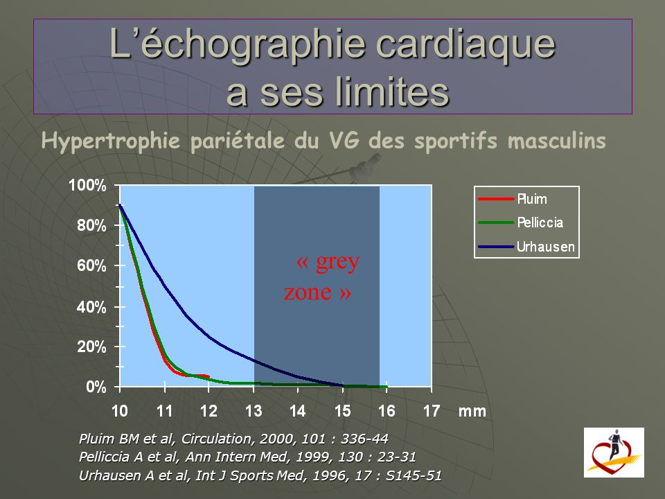 Rickers, Circulation 2005;112:855 CMR is capable of identifying regions of LV hypertrophy not readily recognized by echocardiography and was solely responsible for diagnosis of the HCM phenotype in an important minority of patients.