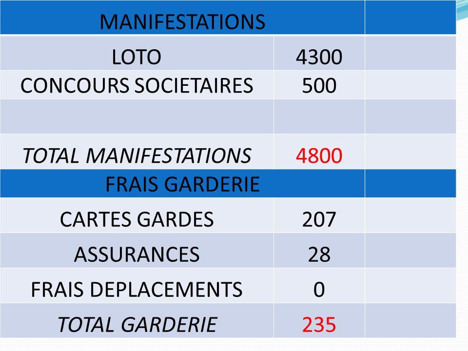 MANIFESTATIONS LOTO4300 CONCOURS SOCIETAIRES500 TOTAL MANIFESTATIONS4800 FRAIS GARDERIE CARTES GARDES207 ASSURANCES28 FRAIS DEPLACEMENTS0 TOTAL GARDER