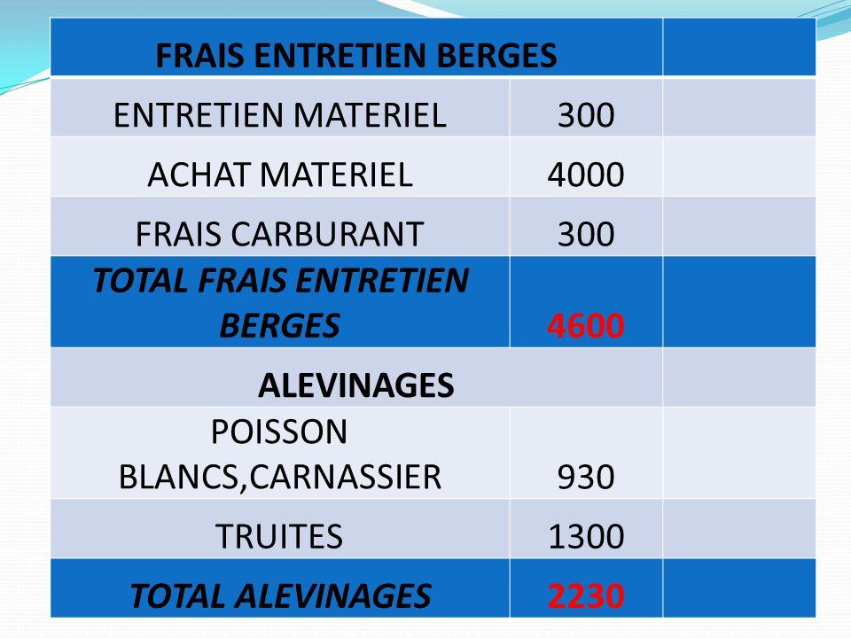 FRAIS ENTRETIEN BERGES ENTRETIEN MATERIEL300 ACHAT MATERIEL4000 FRAIS CARBURANT300 TOTAL FRAIS ENTRETIEN BERGES4600 ALEVINAGES POISSON BLANCS,CARNASSI