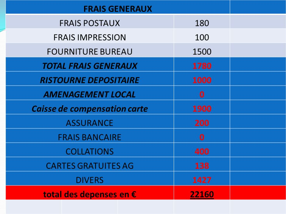 FRAIS GENERAUX FRAIS POSTAUX180 FRAIS IMPRESSION100 FOURNITURE BUREAU1500 TOTAL FRAIS GENERAUX1780 RISTOURNE DEPOSITAIRE1000 AMENAGEMENT LOCAL0 Caisse de compensation carte1900 ASSURANCE200 FRAIS BANCAIRE0 COLLATIONS400 CARTES GRATUITES AG138 DIVERS1427 total des depenses en 22160