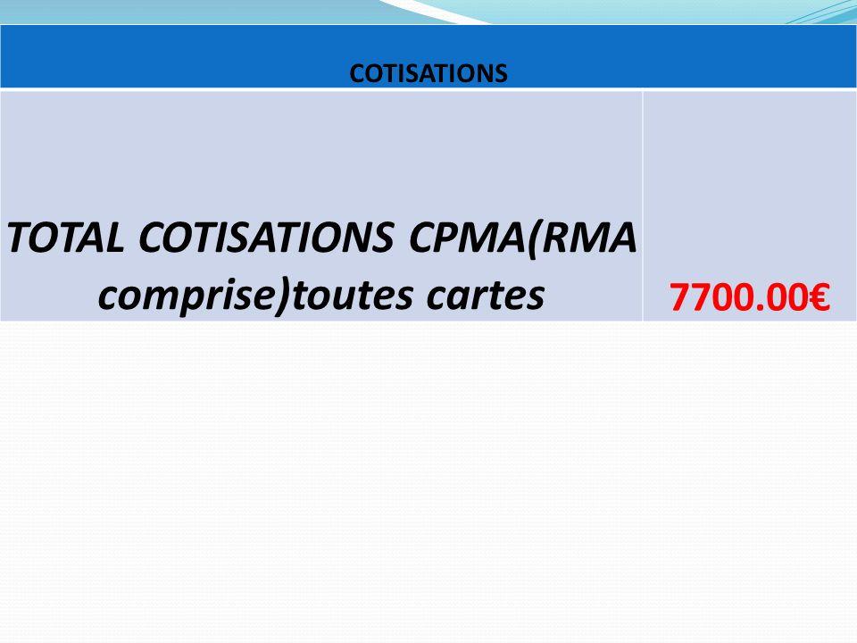 COTISATIONS TOTAL COTISATIONS CPMA(RMA comprise)toutes cartes 7700.00