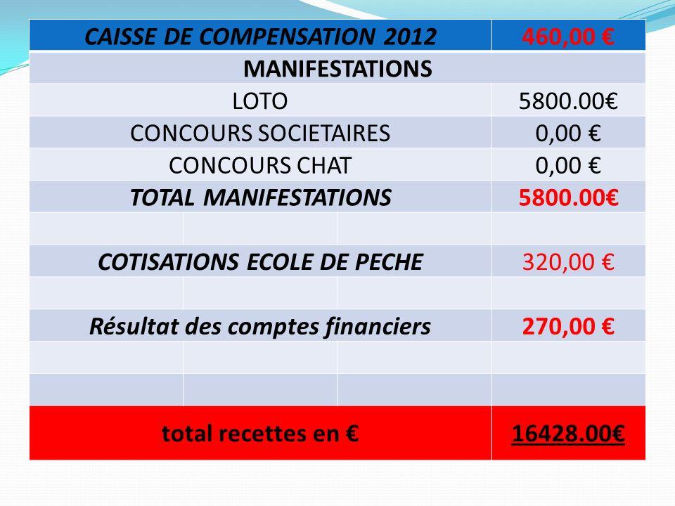 CAISSE DE COMPENSATION 2012460,00 MANIFESTATIONS LOTO5800.00 CONCOURS SOCIETAIRES0,00 CONCOURS CHAT0,00 TOTAL MANIFESTATIONS5800.00 COTISATIONS ECOLE