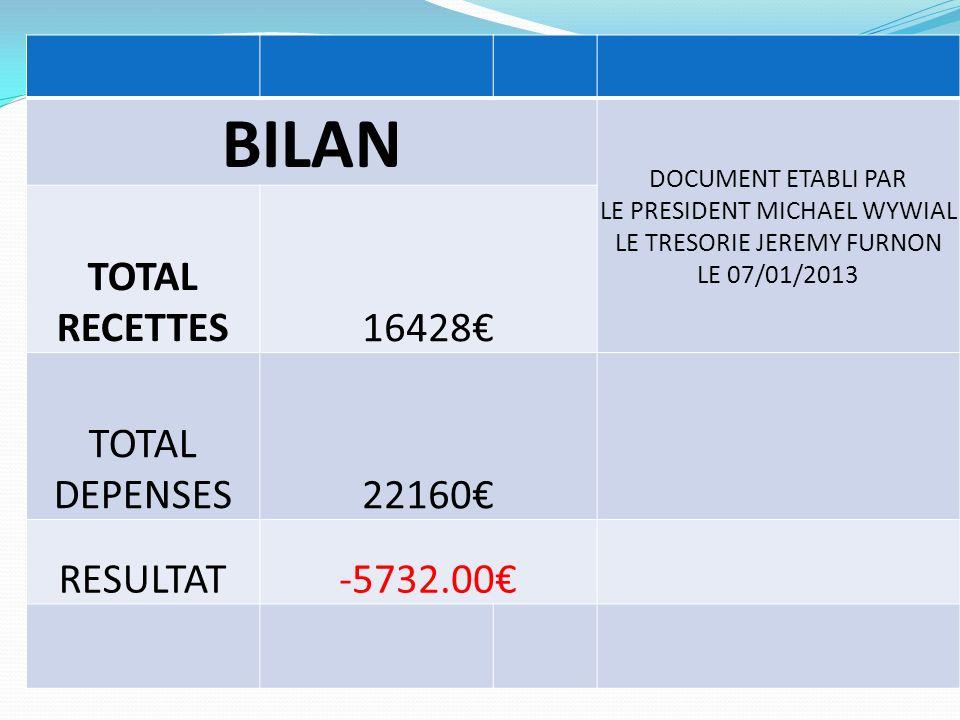 BILAN DOCUMENT ETABLI PAR LE PRESIDENT MICHAEL WYWIAL LE TRESORIE JEREMY FURNON LE 07/01/2013 TOTAL RECETTES16428 TOTAL DEPENSES22160 RESULTAT-5732.00