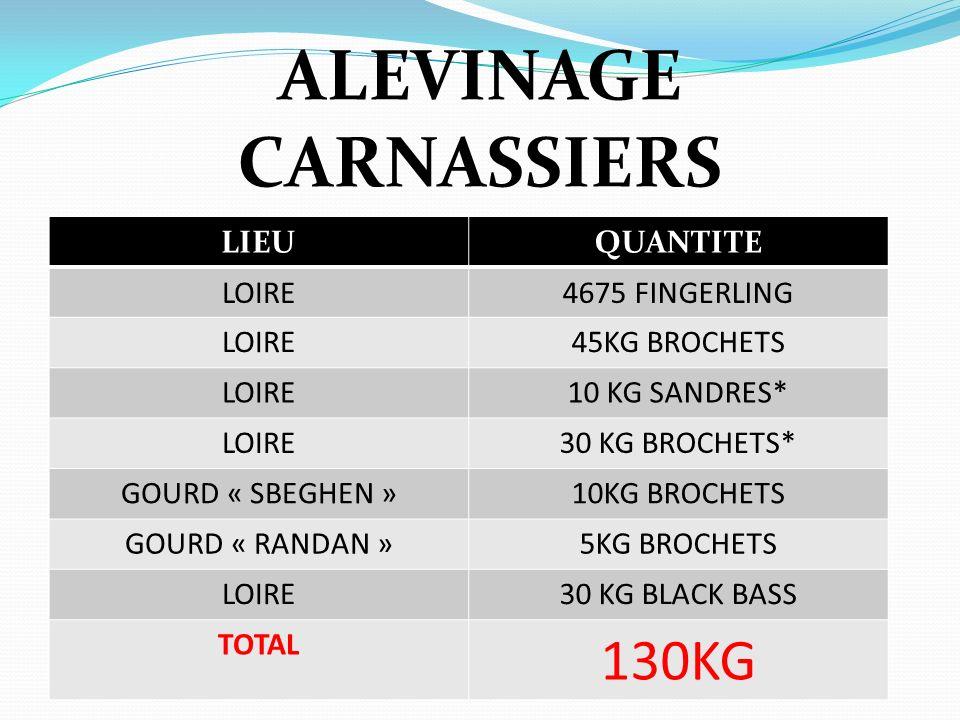 ALEVINAGE CARNASSIERS LIEUQUANTITE LOIRE4675 FINGERLING LOIRE45KG BROCHETS LOIRE10 KG SANDRES* LOIRE30 KG BROCHETS* GOURD « SBEGHEN »10KG BROCHETS GOU