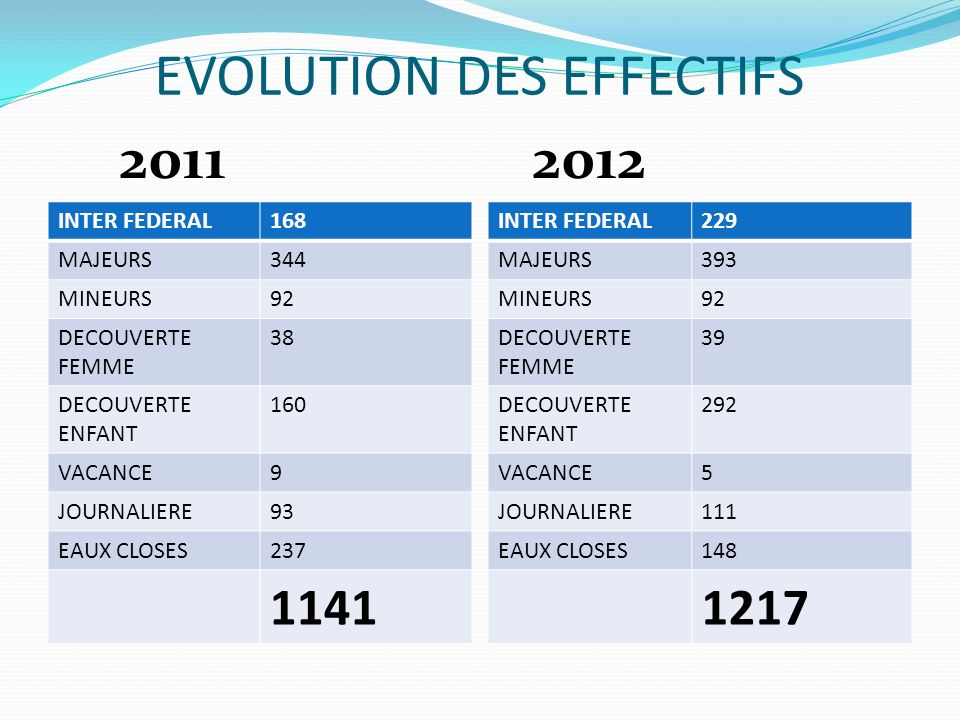 EVOLUTION DES EFFECTIFS INTER FEDERAL168 MAJEURS344 MINEURS92 DECOUVERTE FEMME 38 DECOUVERTE ENFANT 160 VACANCE9 JOURNALIERE93 EAUX CLOSES237 1141 INTER FEDERAL229 MAJEURS393 MINEURS92 DECOUVERTE FEMME 39 DECOUVERTE ENFANT 292 VACANCE5 JOURNALIERE111 EAUX CLOSES148 1217 2011 2012