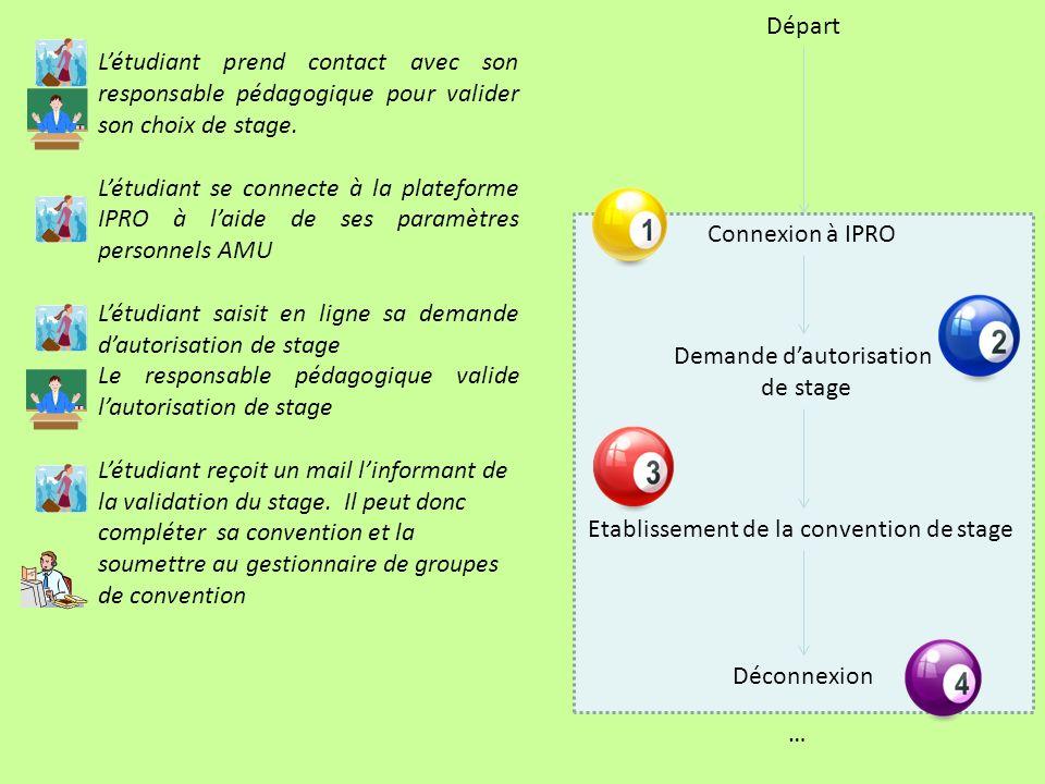 Départ Demande dautorisation de stage Etablissement de la convention de stage Connexion à IPRO … Déconnexion Létudiant prend contact avec son responsable pédagogique pour valider son choix de stage.