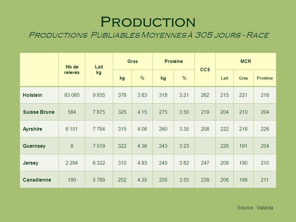 Production Productions Publiables Moyennes à 305 jours - Race Nb de relevés Lait kg GrasProtéine CCS MCR kg% % LaitGrasProtéine Holstein83 0609 935378