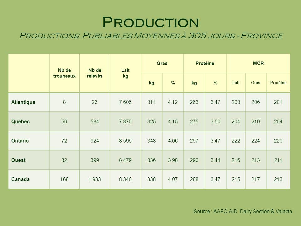 Production Productions Publiables Moyennes à 305 jours - Province Nb de troupeaux Nb de relevés Lait kg GrasProtéineMCR kg% % LaitGrasProtéine Atlanti