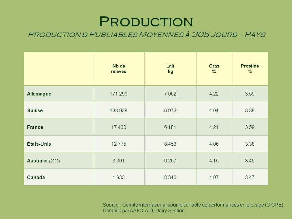 Production Production s Publiables Moyennes à 305 jours - Pays Nb de relevés Lait kg Gras % Protéine % Allemagne171 2997 0024.223.59 Suisse133 9386 97