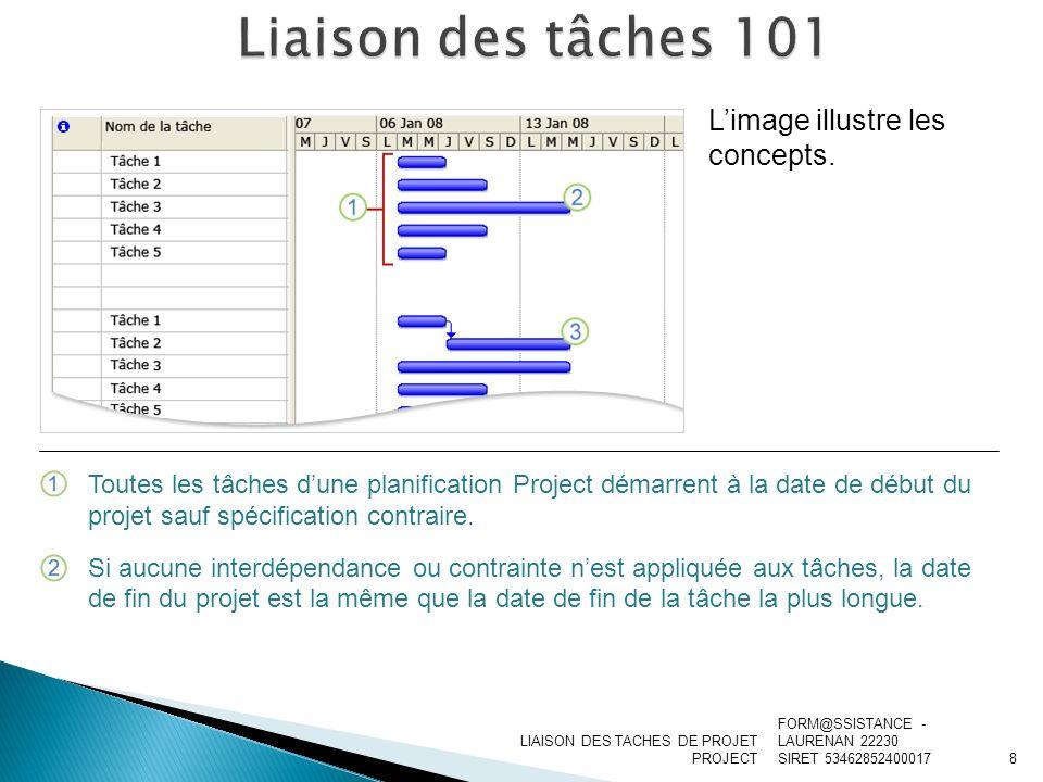 LIAISON DES TACHES DE PROJET PROJECT Limage illustre les concepts. Toutes les tâches dune planification Project démarrent à la date de début du projet