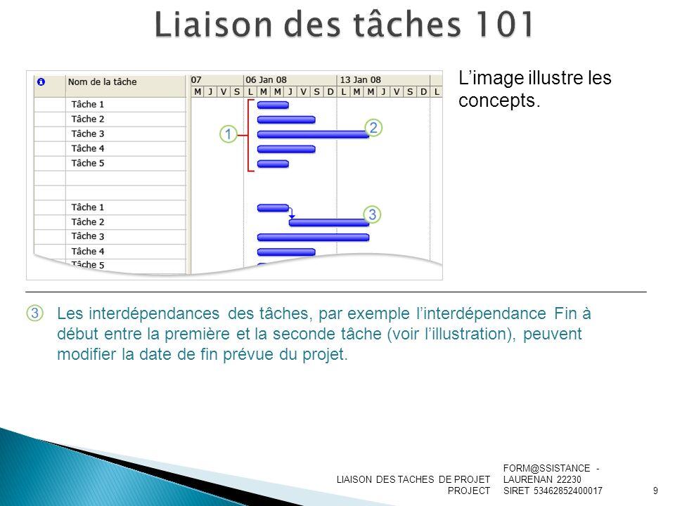 LIAISON DES TACHES DE PROJET PROJECT Limage illustre les concepts. Les interdépendances des tâches, par exemple linterdépendance Fin à début entre la