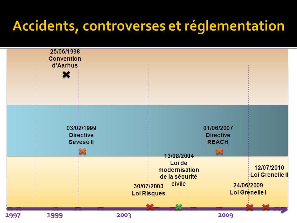21/09/2001 AZF (Toulouse) Moutiers (1997) Auboué (1996) Roncourt (1999) 10/11/2001 Bab el oued (Alger) 21/05/2003 Boumerdes (Algerie) 11/09/2001 TT (U