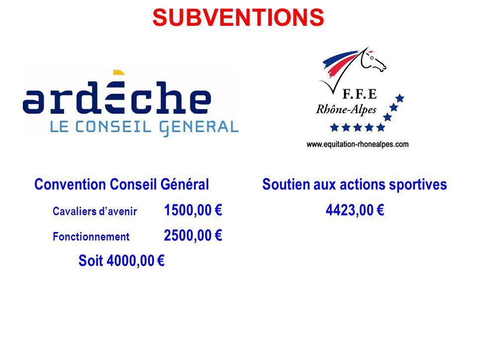Convention Conseil Général Cavaliers davenir 1500,00 Fonctionnement 2500,00 Soit 4000,00 Soutien aux actions sportives 4423,00 SUBVENTIONS