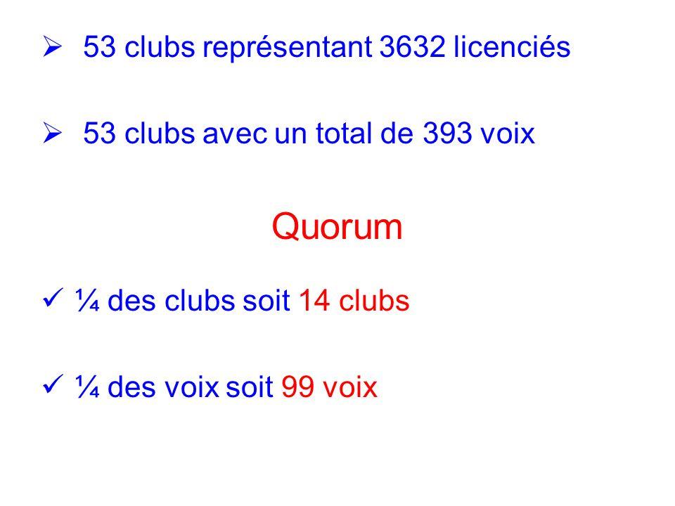 53 clubs représentant 3632 licenciés 53 clubs avec un total de 393 voix Quorum ¼ des clubs soit 14 clubs ¼ des voix soit 99 voix