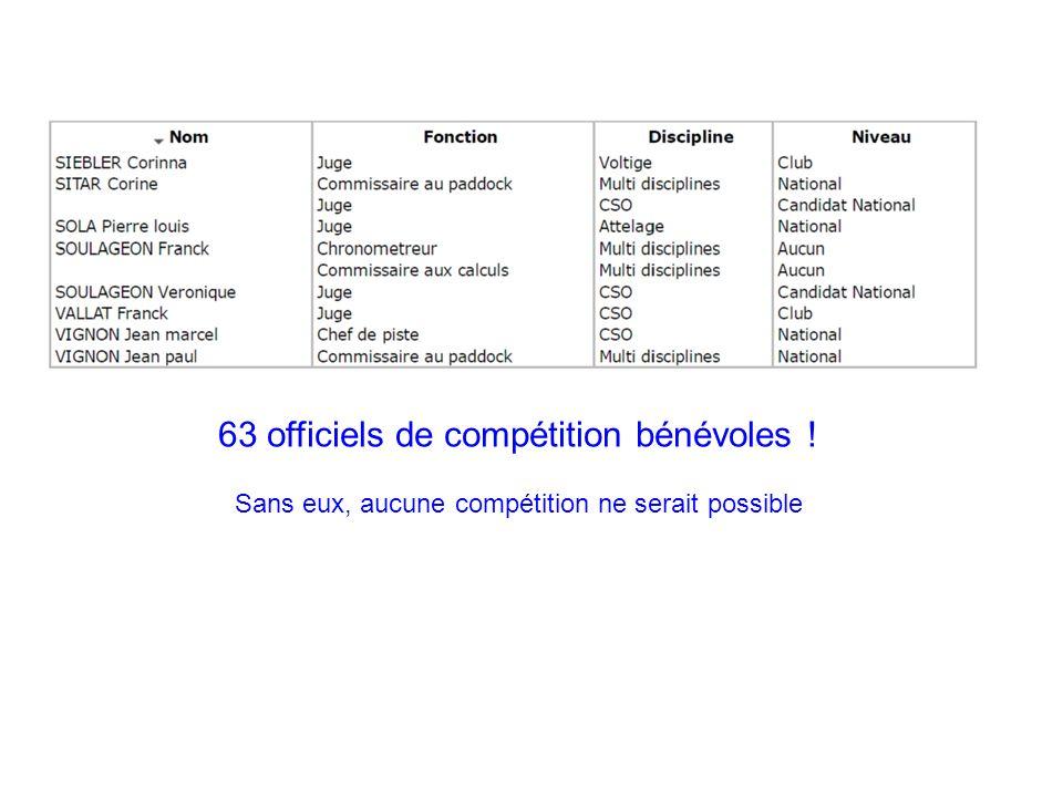 63 officiels de compétition bénévoles ! Sans eux, aucune compétition ne serait possible