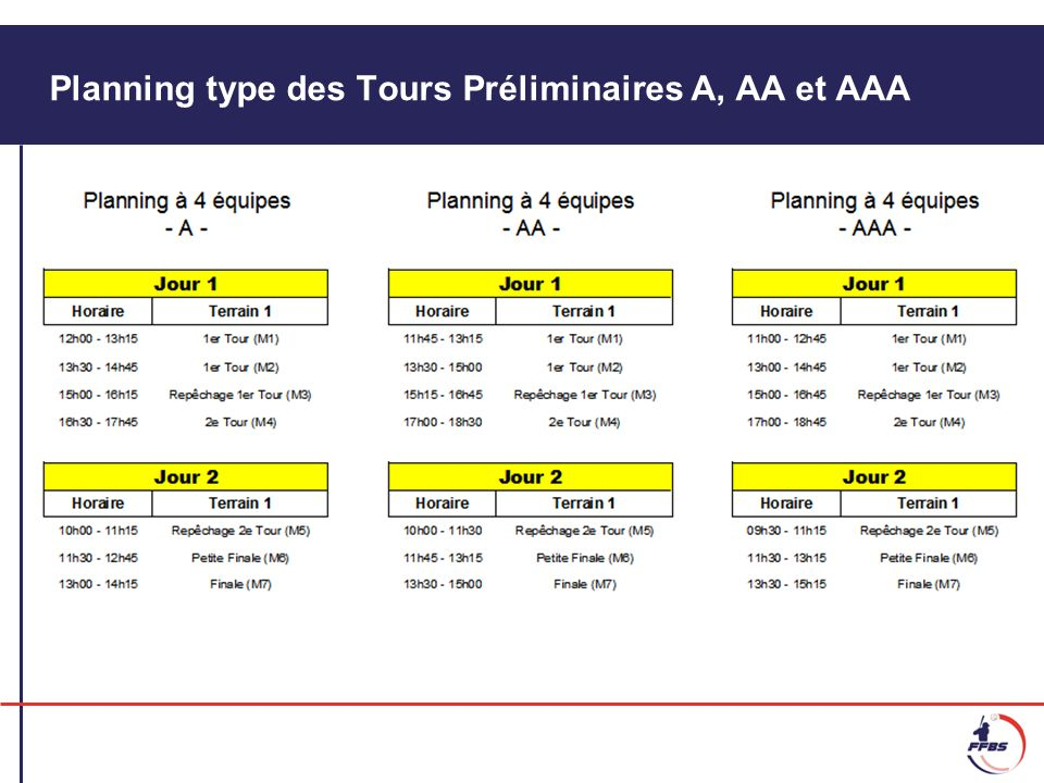 Les Phases Finales Les 5 clubs des zones 2, 3, 4, 5 et 6 (donc hors Ile-de-France) ayant remporté leur Tour Préliminaire respectif sont qualifiés pour les Phases Finales des Championnats de France Baseball de la même année.