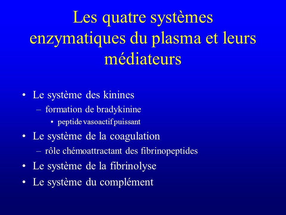 Les quatre systèmes enzymatiques du plasma et leurs médiateurs Le système des kinines –formation de bradykinine peptide vasoactif puissant Le système