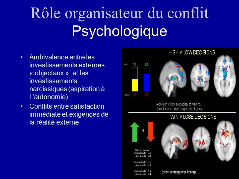 Rôle organisateur du conflit Psychologique Ambivalence entre les investissements externes « objectaux », et les investissements narcissiques (aspirati