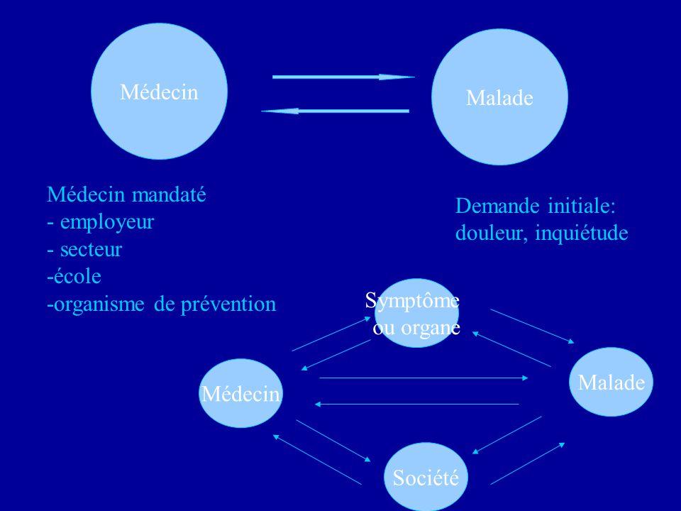 Médecin Malade Demande initiale: douleur, inquiétude Médecin mandaté - employeur - secteur -école -organisme de prévention Symptôme ou organe Société