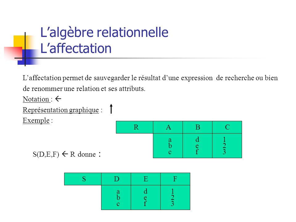 Lalgèbre relationnelle Laffectation Laffectation permet de sauvegarder le résultat dune expression de recherche ou bien de renommer une relation et se