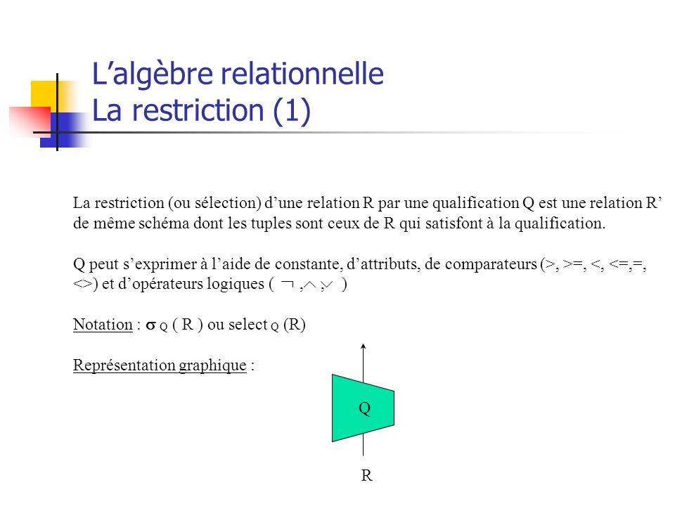 Lalgèbre relationnelle La restriction (1) La restriction (ou sélection) dune relation R par une qualification Q est une relation R de même schéma dont