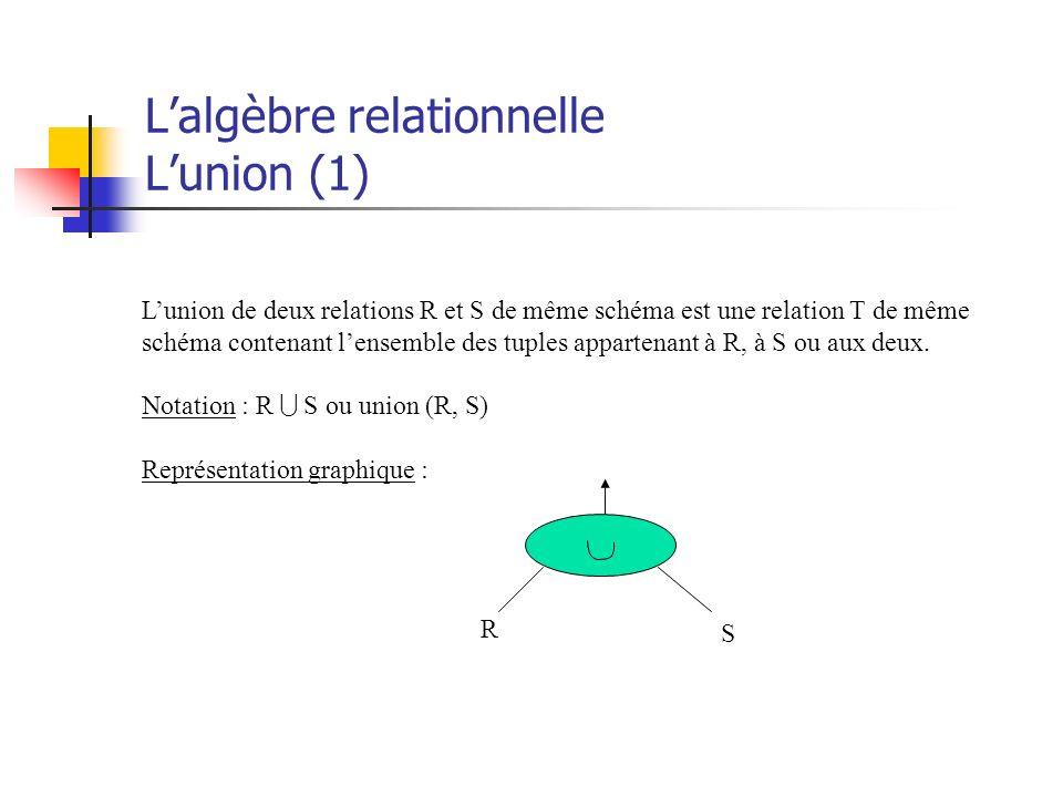 Lalgèbre relationnelle Lunion (1) Lunion de deux relations R et S de même schéma est une relation T de même schéma contenant lensemble des tuples appa
