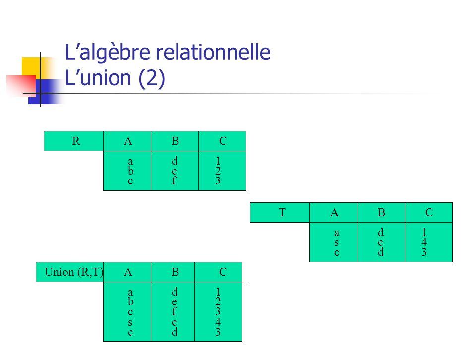 Lalgèbre relationnelle Lunion (2) RCBA 123123 abcabc defdef TCBA 143143 ascasc dedded Union (R,T)CBA 1234312343 abcscabcsc defeddefed