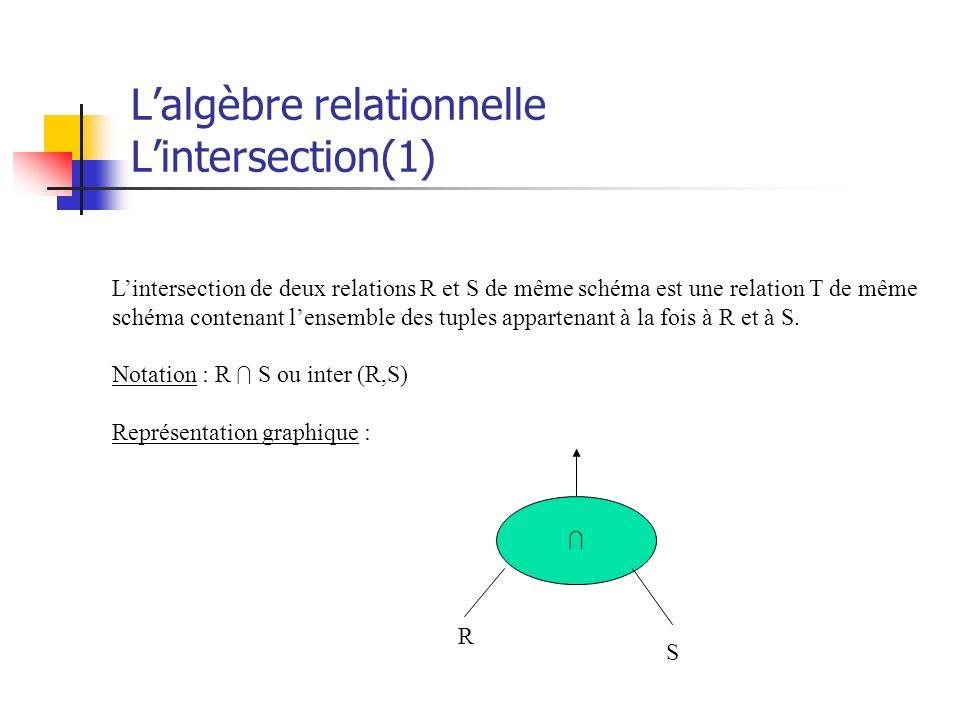 Lalgèbre relationnelle Lintersection(1) Lintersection de deux relations R et S de même schéma est une relation T de même schéma contenant lensemble de