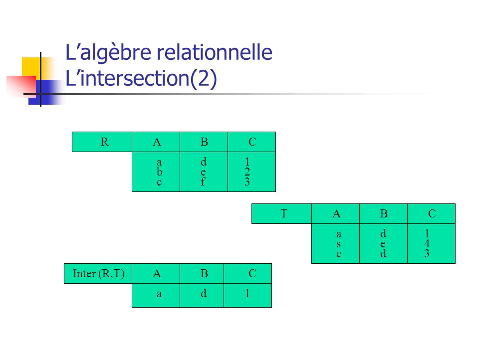 Lalgèbre relationnelle Lintersection(2) RCBA 123123 abcabc defdef TCBA 143143 ascasc dedded Inter (R,T)CBA 1ad