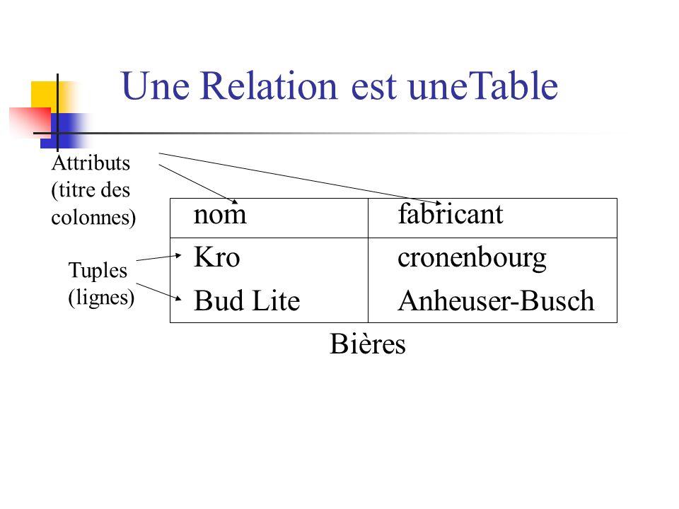 Une Relation est uneTable nomfabricant Krocronenbourg Bud LiteAnheuser-Busch Bières Attributs (titre des colonnes) Tuples (lignes)