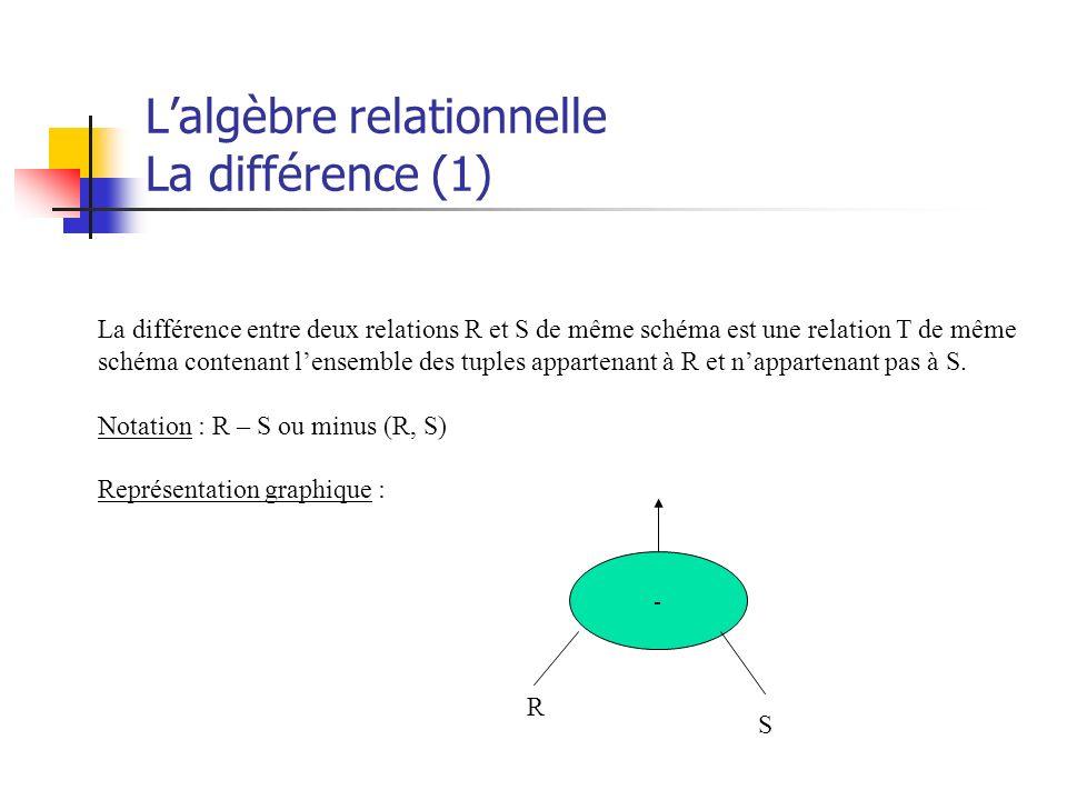 Lalgèbre relationnelle La différence (1) La différence entre deux relations R et S de même schéma est une relation T de même schéma contenant lensembl