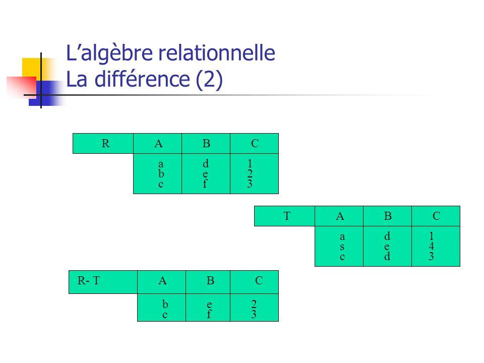 Lalgèbre relationnelle La différence (2) RCBA 123123 abcabc defdef TCBA 143143 ascasc dedded R- TCBA 2323 bcbc efef