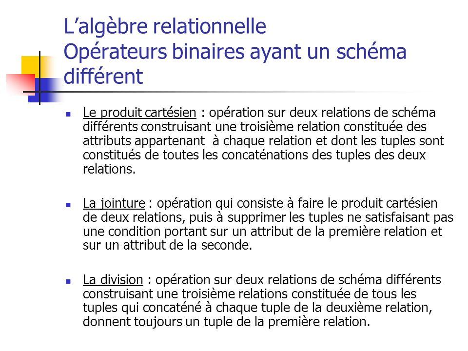 Lalgèbre relationnelle Opérateurs binaires ayant un schéma différent Le produit cartésien : opération sur deux relations de schéma différents construi