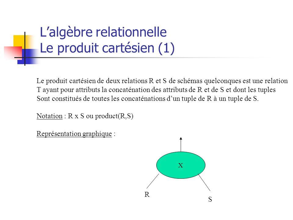 Lalgèbre relationnelle Le produit cartésien (1) Le produit cartésien de deux relations R et S de schémas quelconques est une relation T ayant pour att
