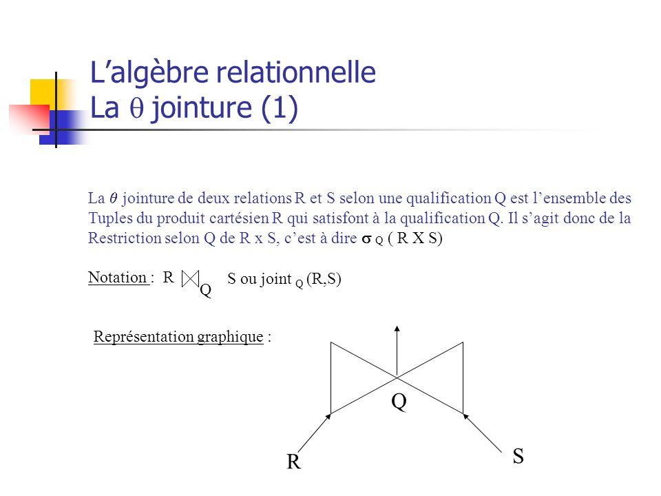 Lalgèbre relationnelle La jointure (1) La jointure de deux relations R et S selon une qualification Q est lensemble des Tuples du produit cartésien R