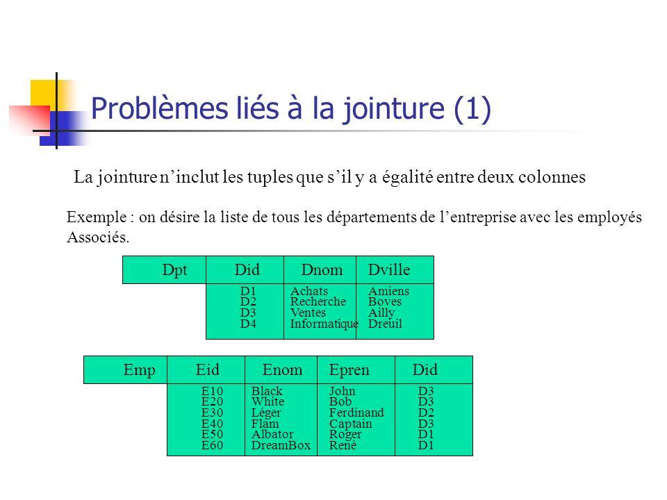Problèmes liés à la jointure (1) La jointure ninclut les tuples que sil y a égalité entre deux colonnes Exemple : on désire la liste de tous les dépar