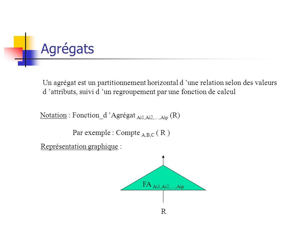 Agrégats Un agrégat est un partitionnement horizontal d une relation selon des valeurs d attributs, suivi d un regroupement par une fonction de calcul