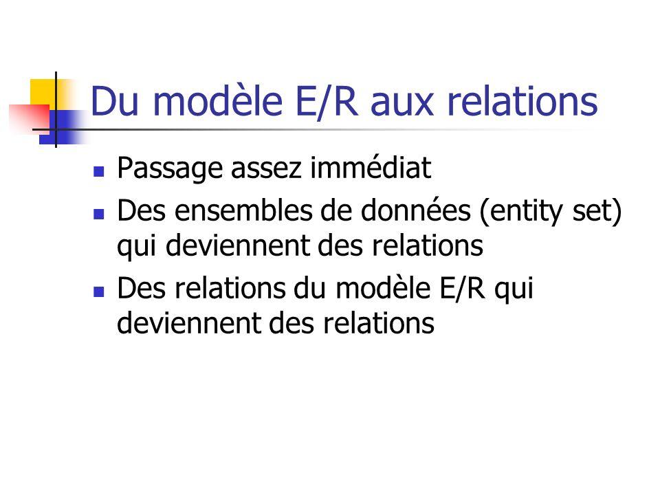 Du modèle E/R aux relations Passage assez immédiat Des ensembles de données (entity set) qui deviennent des relations Des relations du modèle E/R qui