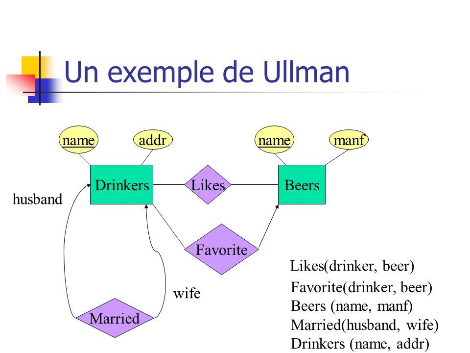 Un exemple de Ullman DrinkersBeers Likes Likes(drinker, beer) Favorite Favorite(drinker, beer) Beers (name, manf) Married(husband, wife) Drinkers (nam