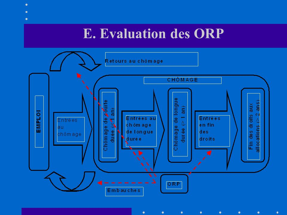 E. Evaluation des ORP Pour évaluer les ORP, 4 outputs ont été retenus: 1.Durée du chômage 1.Durée du chômage (en jours) 2.Entrées dans le chômage de l