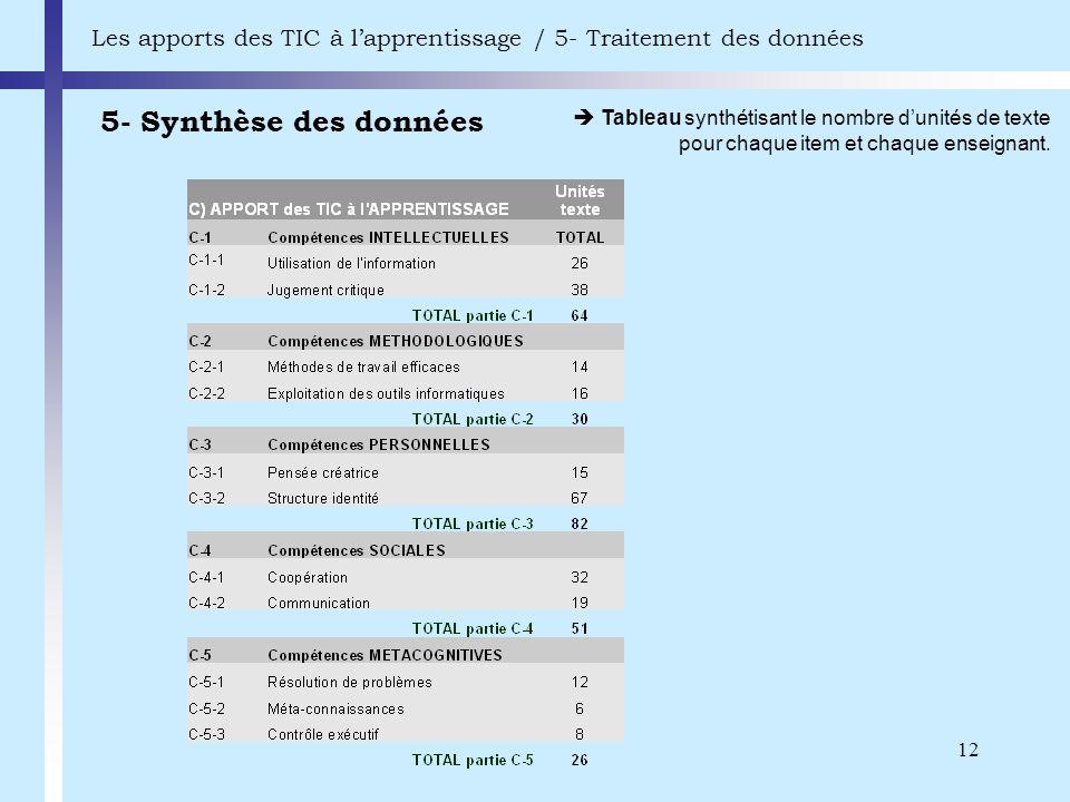 12 5- Synthèse des données Les apports des TIC à lapprentissage / 5- Traitement des données Tableau synthétisant le nombre dunités de texte pour chaqu