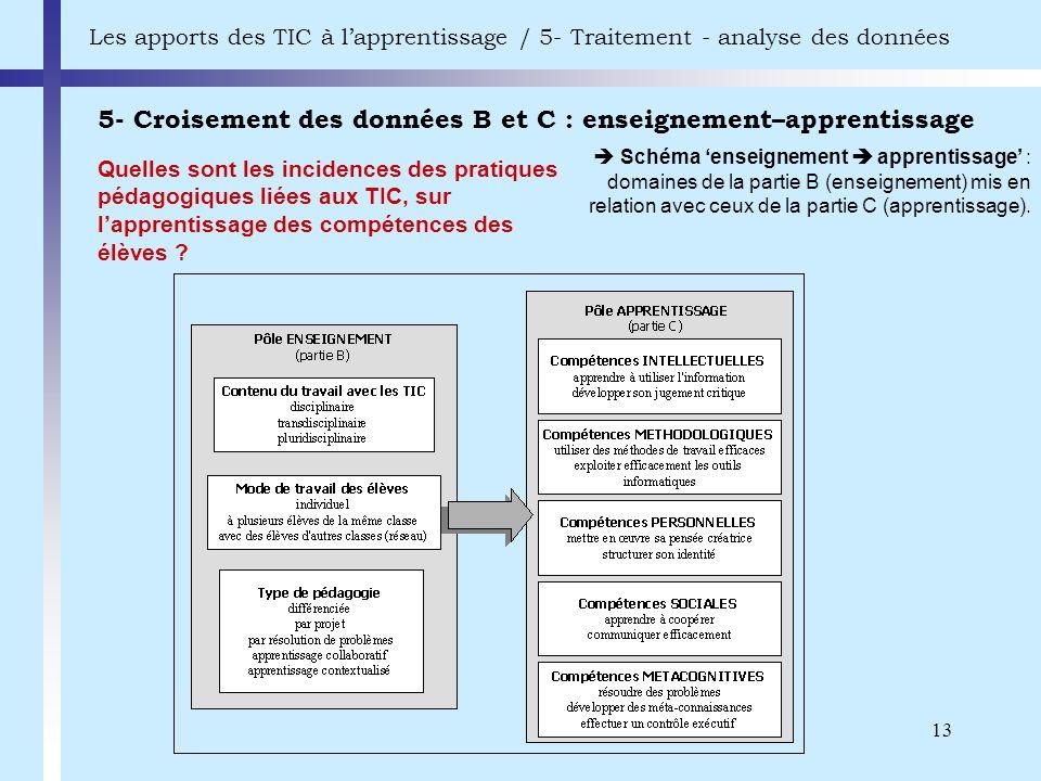 13 5- Croisement des données B et C : enseignement–apprentissage Les apports des TIC à lapprentissage / 5- Traitement - analyse des données Schéma ens