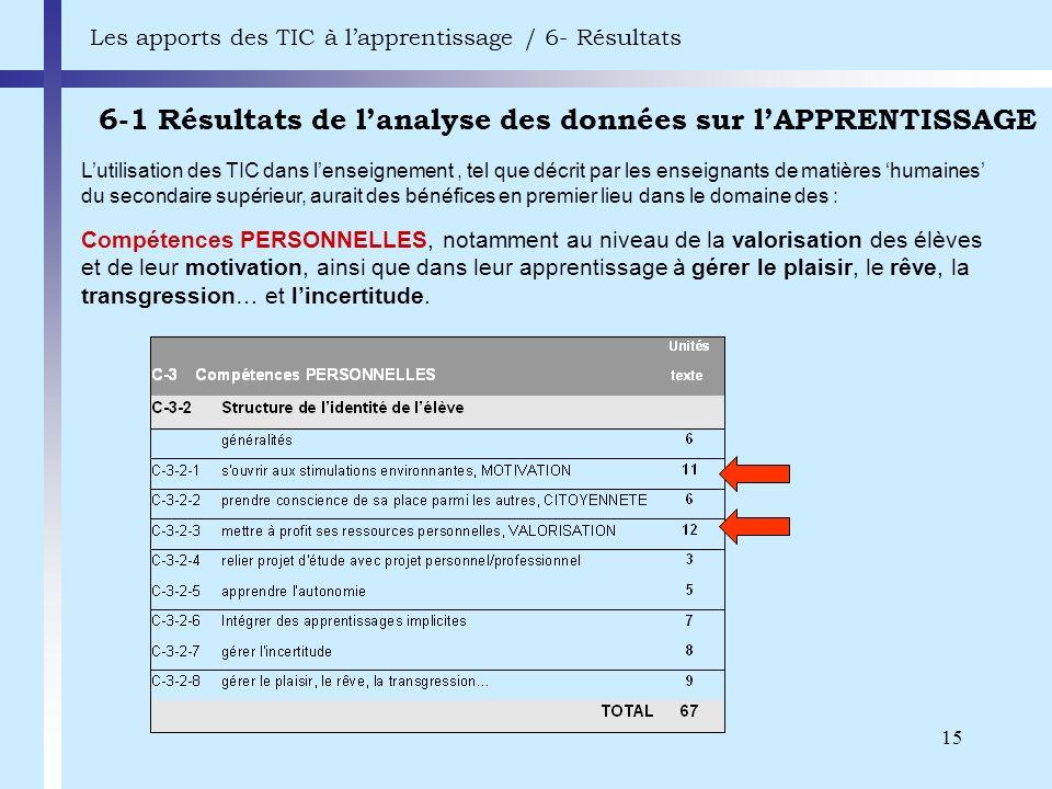 15 6-1 Résultats de lanalyse des données sur lAPPRENTISSAGE Les apports des TIC à lapprentissage / 6- Résultats Compétences PERSONNELLES, notamment au