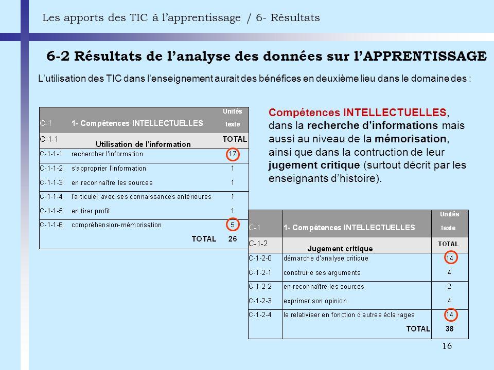16 6-2 Résultats de lanalyse des données sur lAPPRENTISSAGE Les apports des TIC à lapprentissage / 6- Résultats Compétences INTELLECTUELLES, dans la r