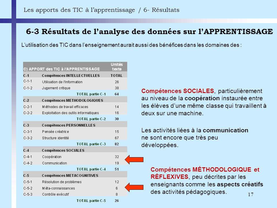 17 6-3 Résultats de lanalyse des données sur lAPPRENTISSAGE Les apports des TIC à lapprentissage / 6- Résultats Compétences SOCIALES, particulièrement